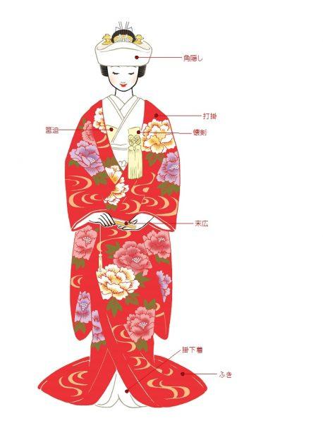 花嫁の和装講座 色打掛と引き振袖 日本の結婚式