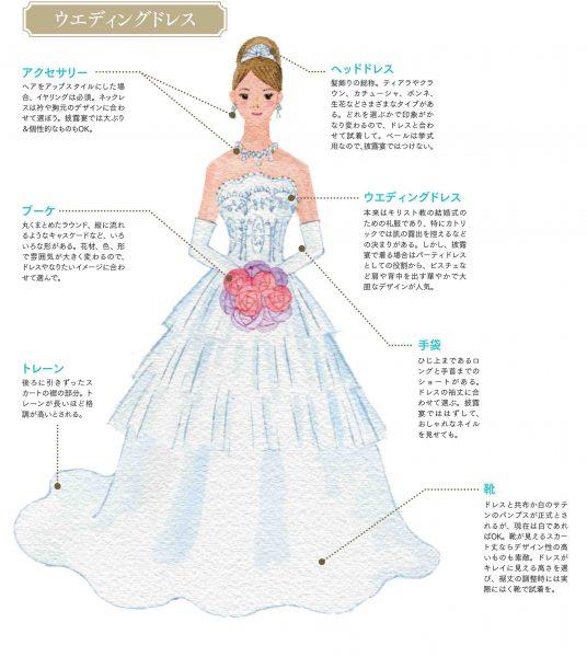 きものとドレスどっちも着たい〜和装花嫁のドレス選び